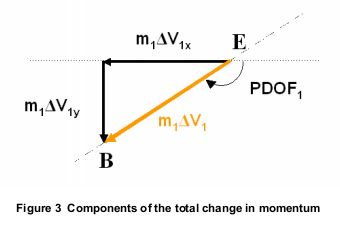 Change in momentum and velocity